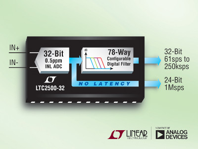 Linear Technology Releases New 32-bit Analog-to-Digital Converter