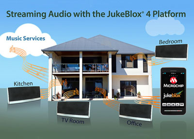 Microchip Releases Audio Streaming Solution with the JukeBlox 4 Platform