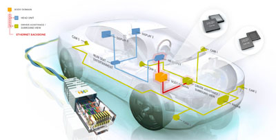 NXP Releases Complete Automotive Ethernet Product Portfolio