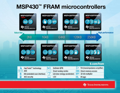 Texas Instruments Releases New 16-bit Microcontroller with 256KB FRAM Memory
