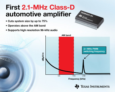 TI Releases New 2.1MHz Class-D Amplifier for Automotive Audio Systems